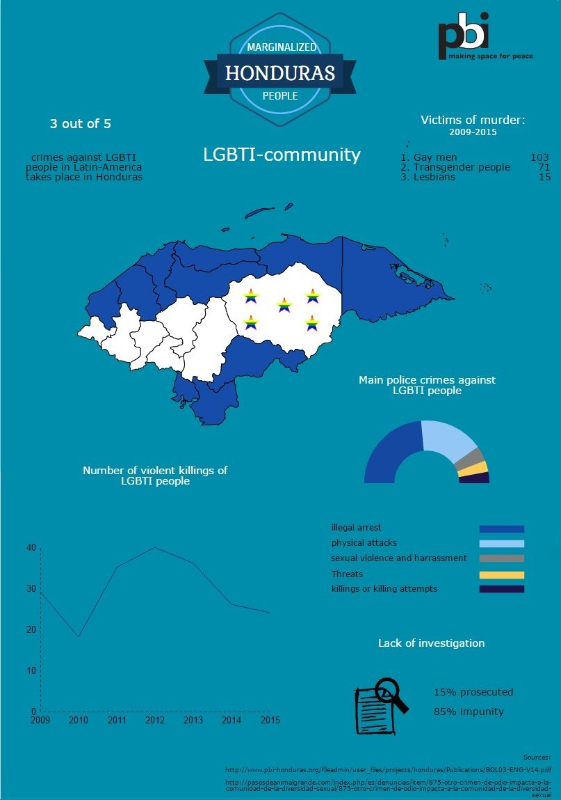 infographic honduras