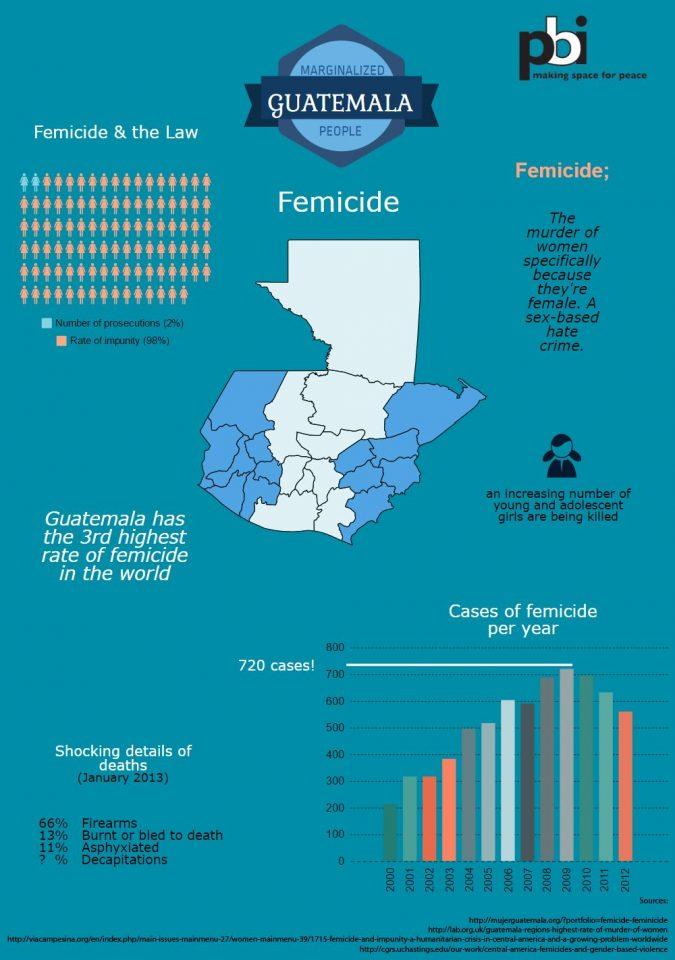 Infographic Guatemala