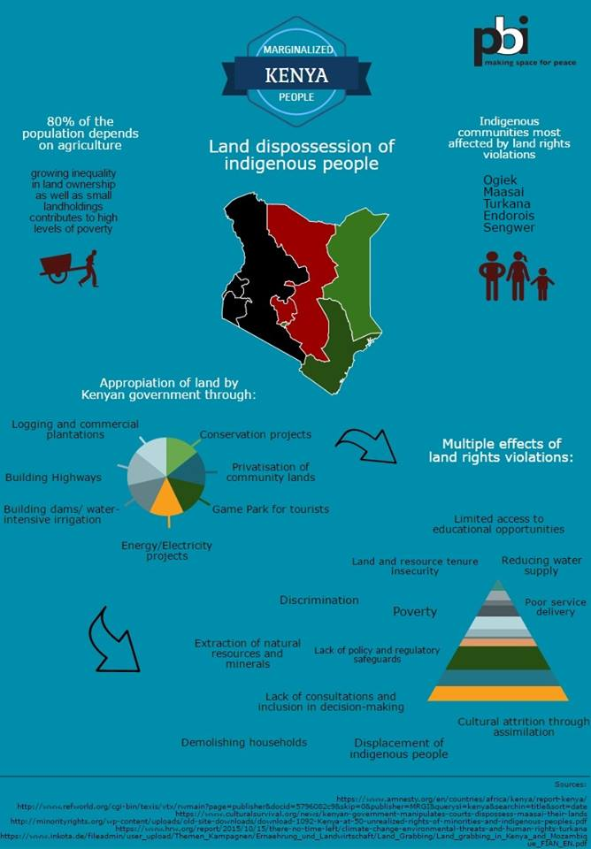 Infographic Kenia